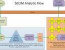 Core 4: Bioinformatics